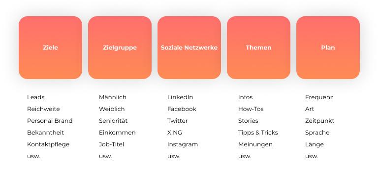 elemente der social media strategie von den zielen bis zum plan
