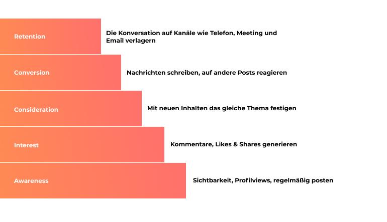 Kaskade Darstellung der Social Media Strategie Bausteine