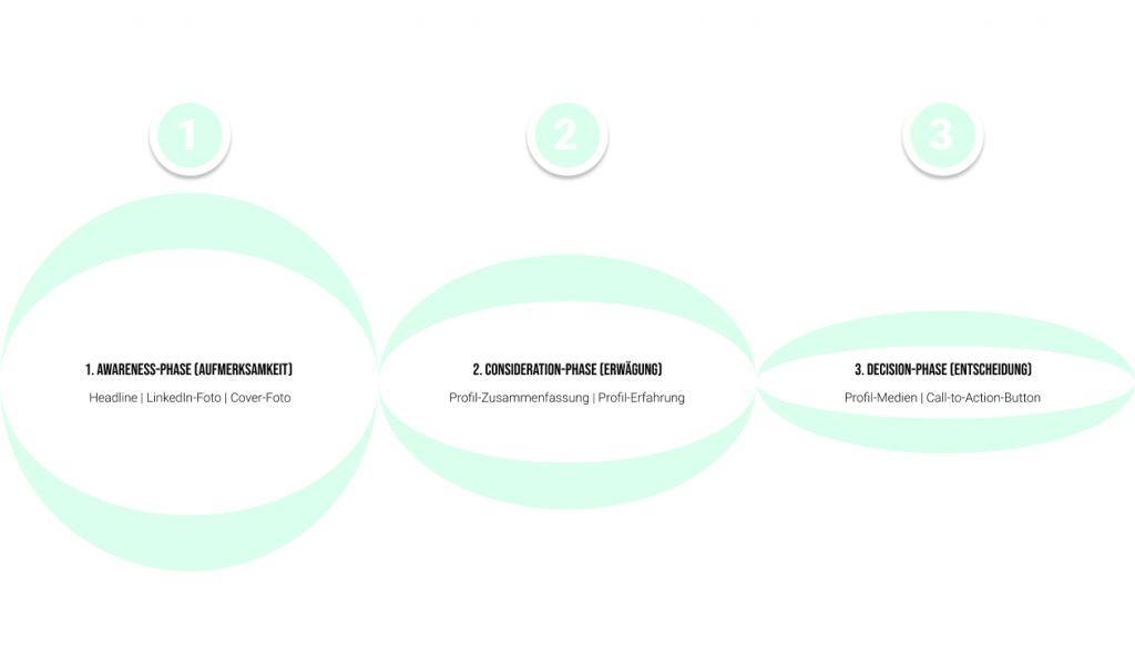 LinkedIn Selling Funnel aus 3 Elementen